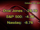 Markets Fall on Wednesday, Dow Jones Down Four out of Five Days
