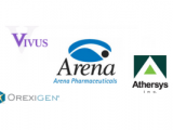 FDA Approval for Arena Anti-Obesity Drug Puts Spotlight on Vivus, Athersys and More